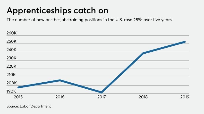rise in U.S. apprenticeships