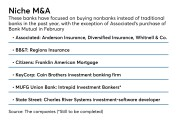 Selected nonbank M&A deals by regional banks over the past year