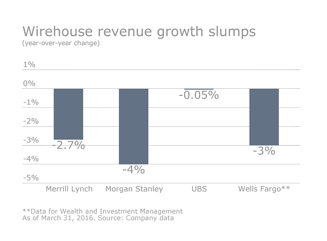 ows.05062016.slideshow - how the wirehouse stack up - revenue