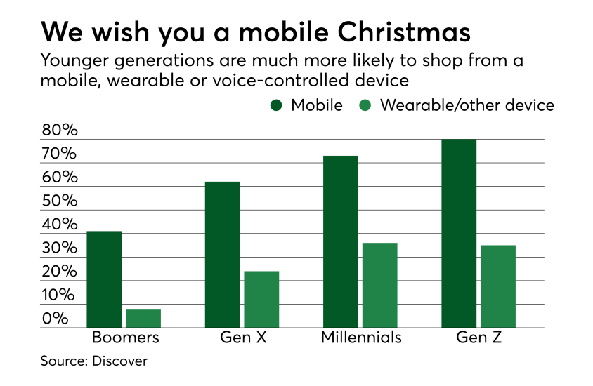 Chart: We wish you a mobile Christmas