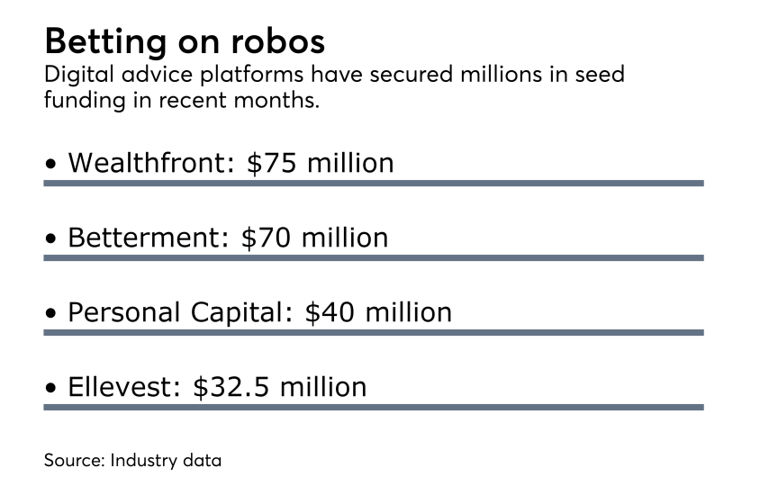 robo funding digital advice M&A