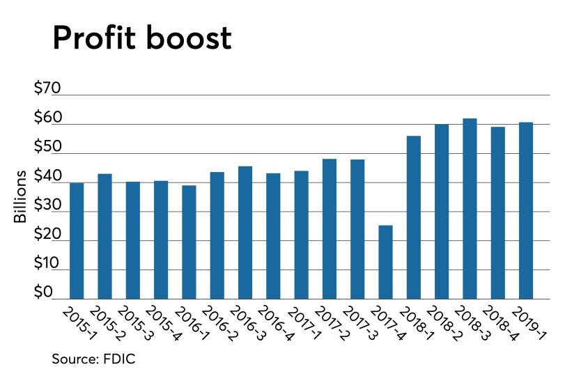 qbp profits 1q 2019 FDIC net income