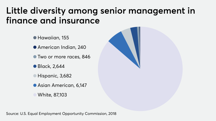 Diversity of senior executives in finance and insurance
