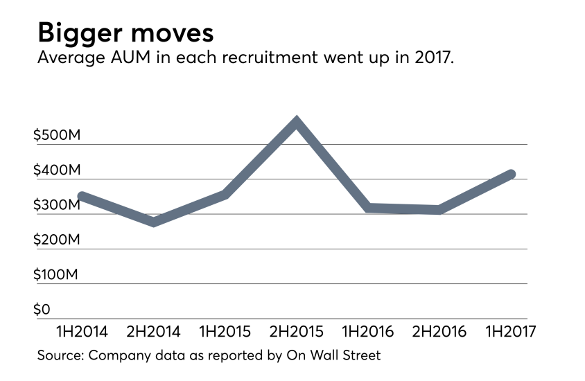 Adviser-Recruitment-1H2017-Average-AUM