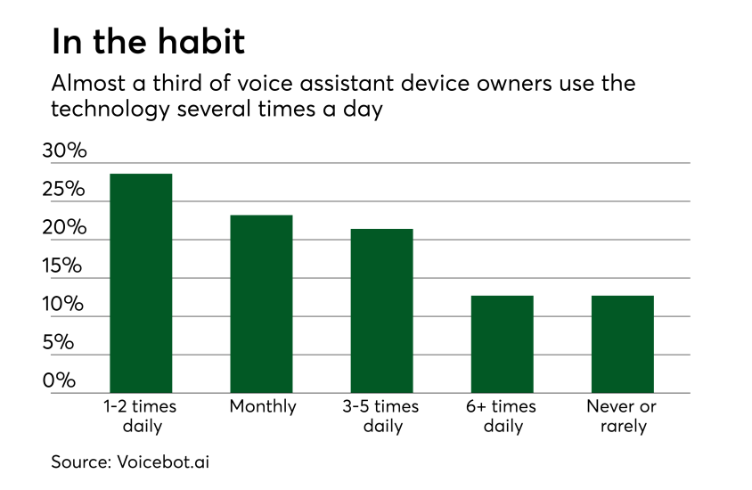 Chart: In the habit