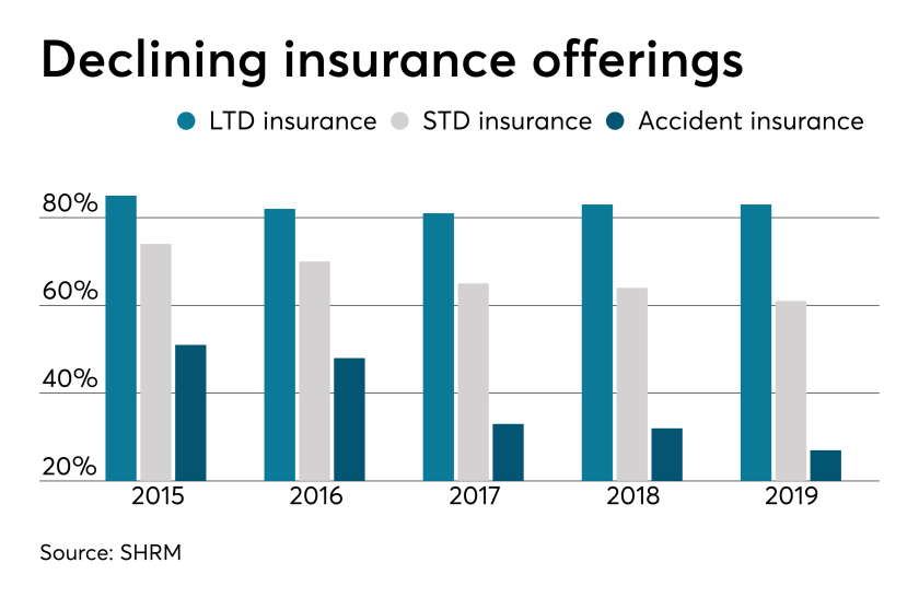 Declining insurance offerings