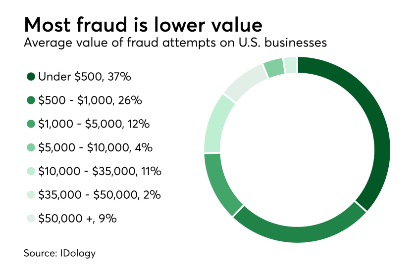 Most fraud is lower value