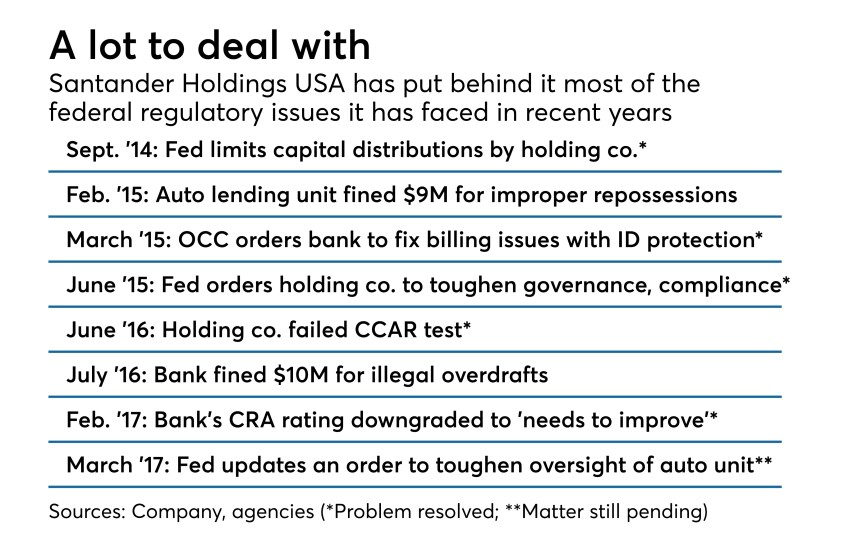 Summary of federal regulatory matters that Santander Holdings USA, Santander Consumer USA and Santander bank have had to deal with in last four years.