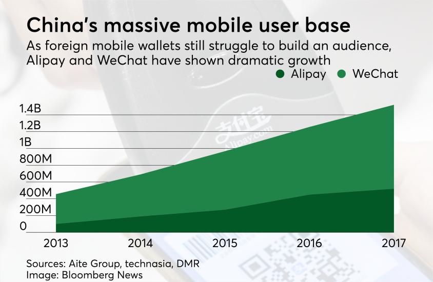 Chart: China's massive mobile user base