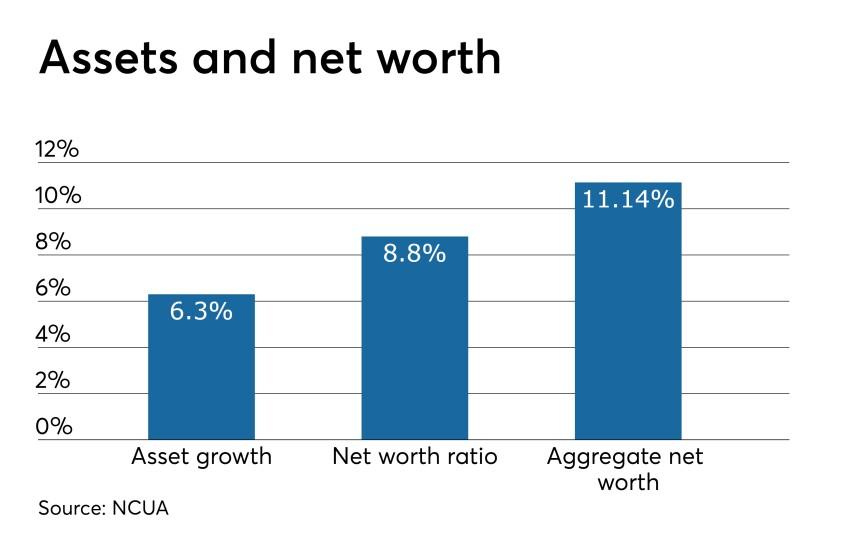 CUJ 060619 NCUA Q1 2019 assets and net worth stats.jpeg
