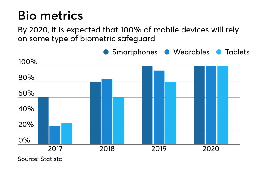 Statistics on biometric growth expectations in devices