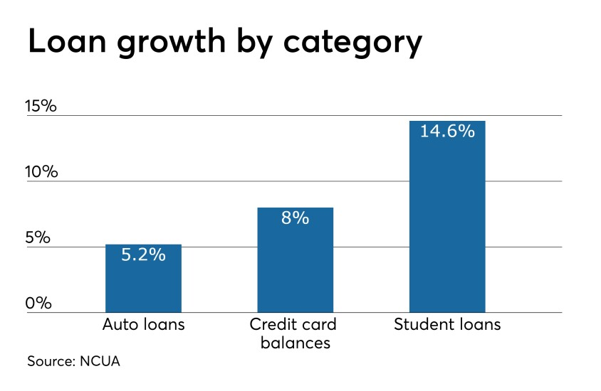CUJ 090419 NCUA Q2 loan growth by category.jpeg