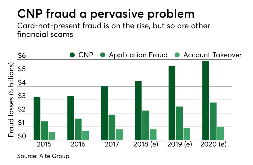Chart: CNP fraud a pervasive problem