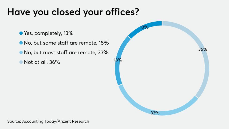 AT-042420-Coronavirus Office closings GRAPH