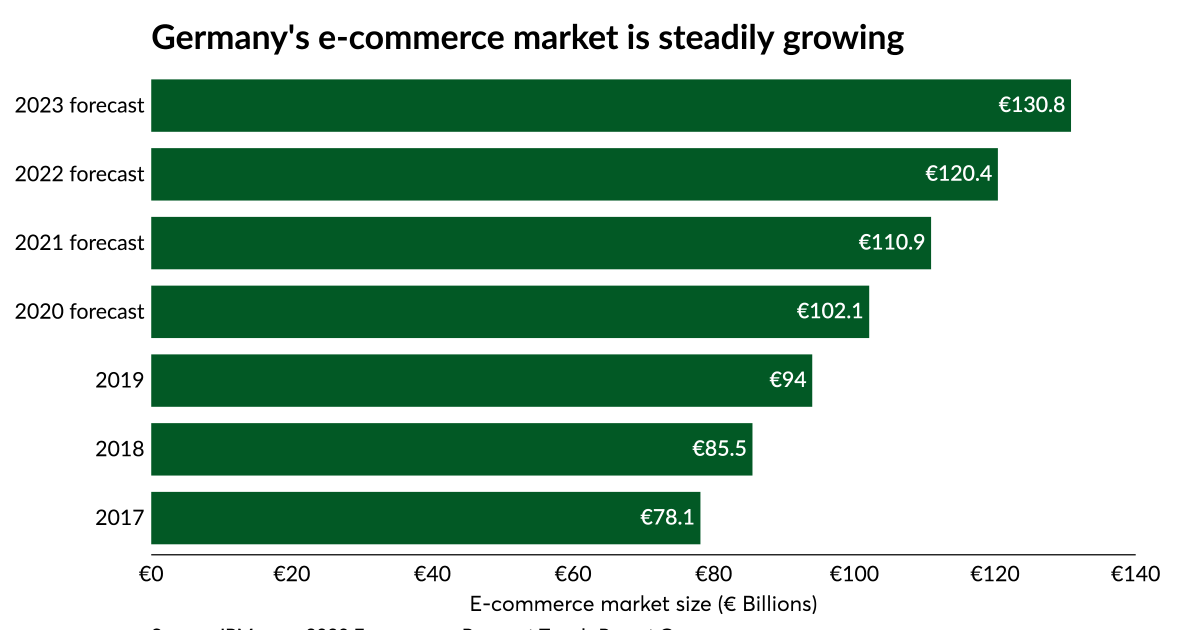 Photo of How e-commerce can grow in Germany's cash-heavy economy