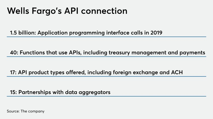 A by the numbers on APIs at Wells Fargo
