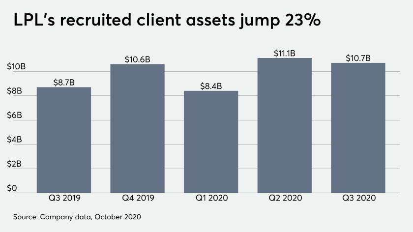 LPL's recruited client assets jump 23%