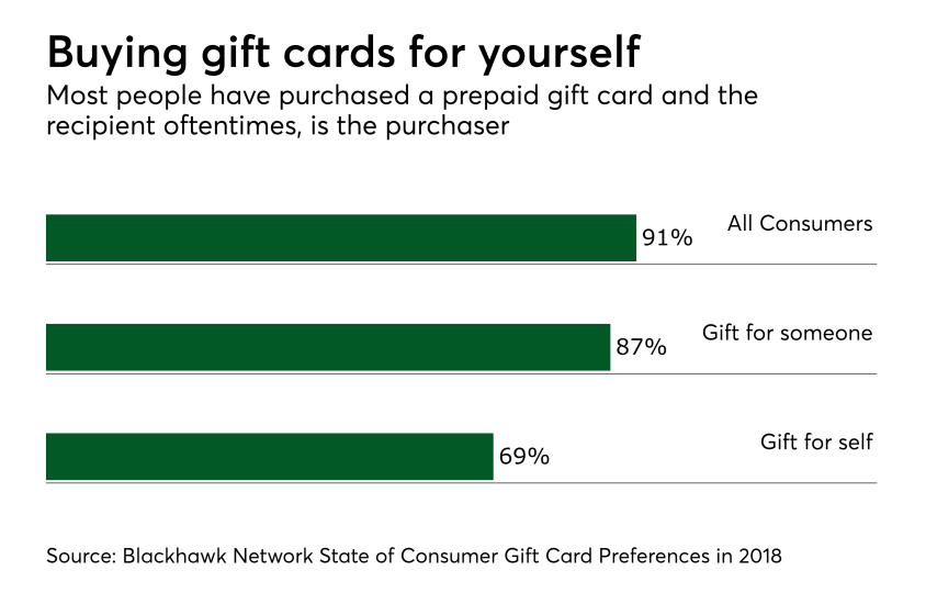 Chart: Buying gift cards for yourself