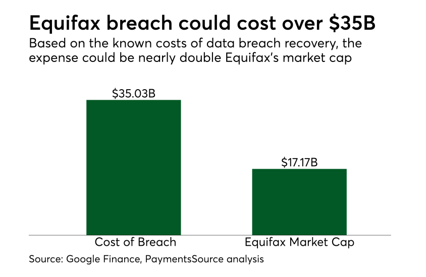Chart: Equifax breach could cost over $35B