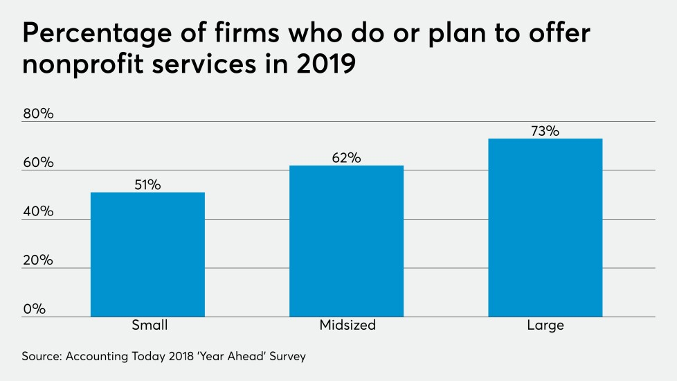 Nonprofit services in 2019 chart year ahead survey