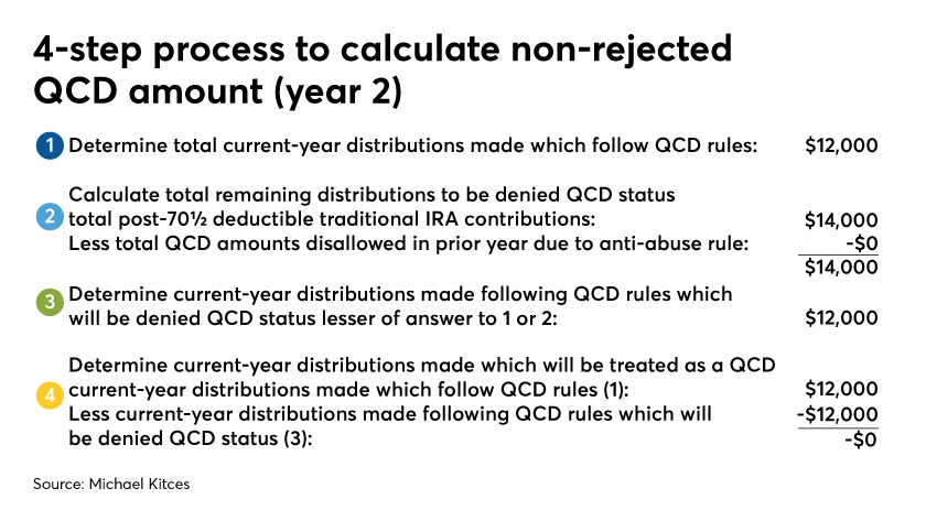 4 step process for non rejected QCD amount-year 2-Michael Kitces