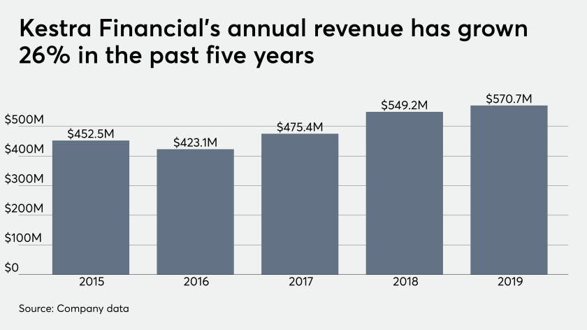 Kestra Financial's annual revenue has grown 26% in the past five years.
