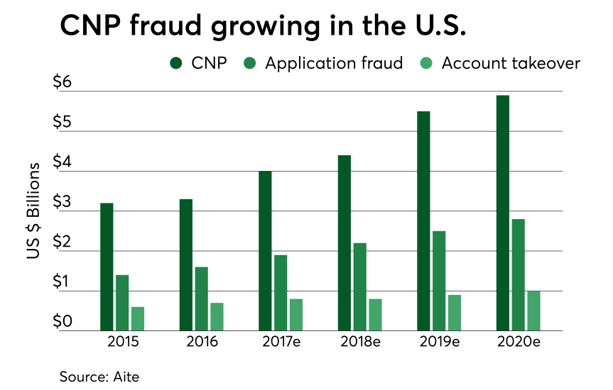 Chart: CNP fraud growing in the U.S.