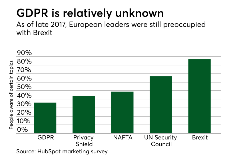 Chart: GDPR is relatively unknown