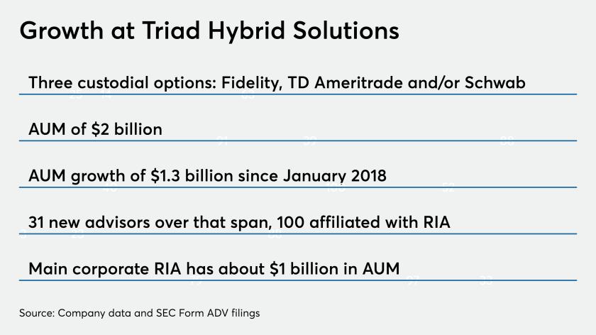 Triad Hybrid Solutions RIA