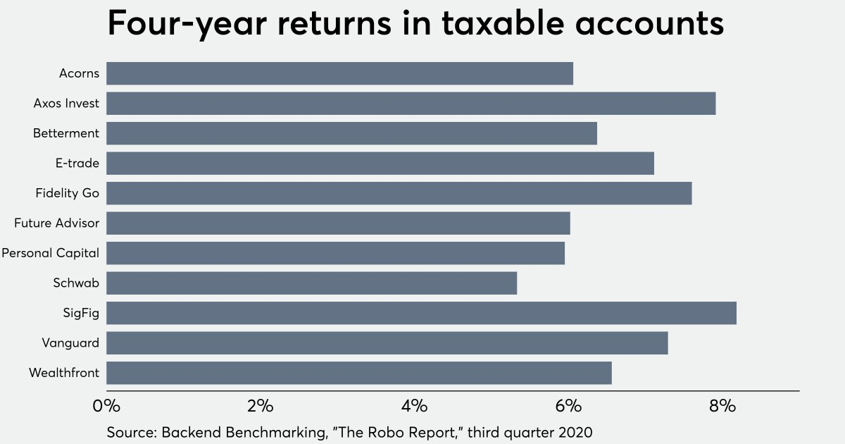 Robo advisors: Best and worst returns over 4 years