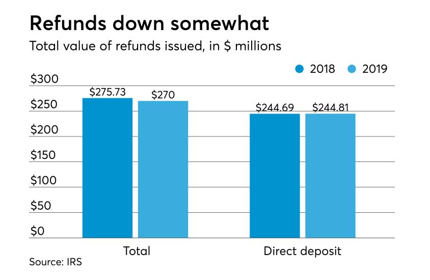 2019 tax season stats - total refund amount