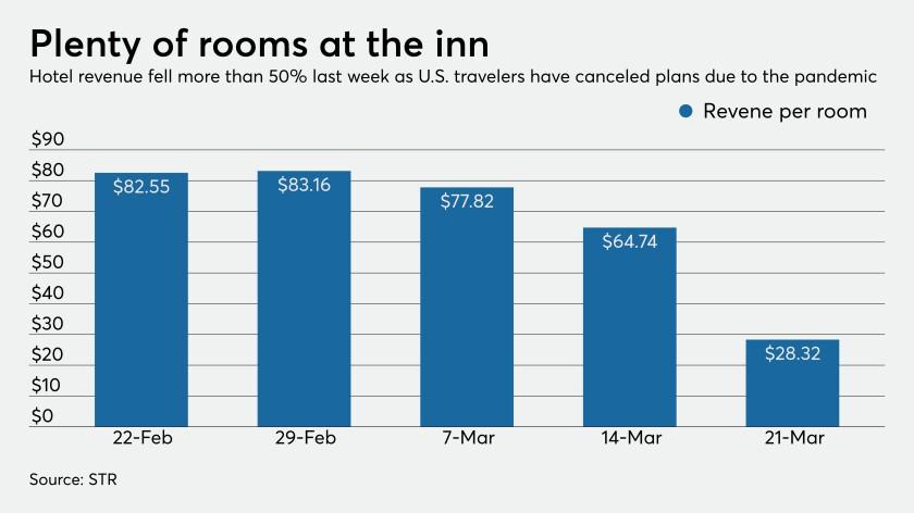 Revenue per hotel room