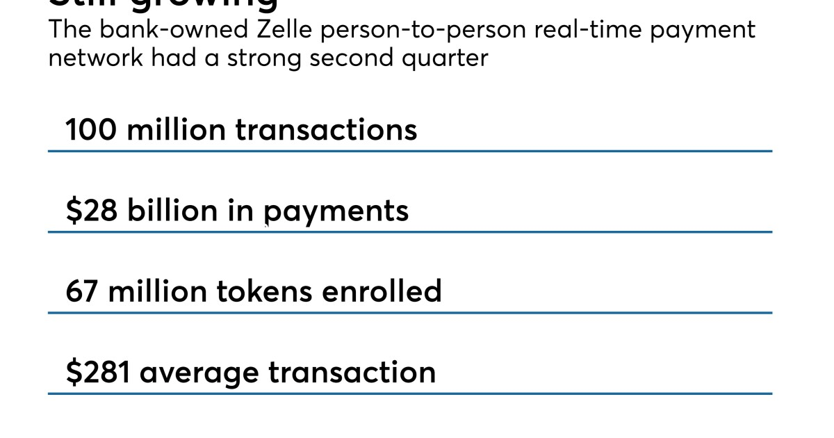 How Zelle Banks Combat Real Time Payment Fraud American Banker