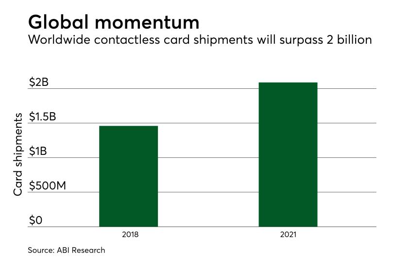 Chart: Global momentum