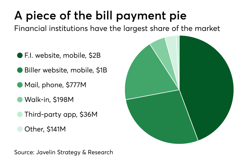 Chart: A piece of the bill payment pie