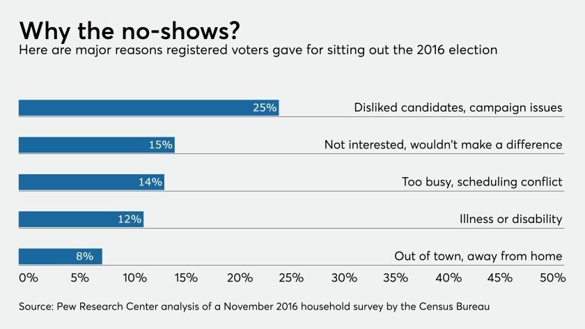 Reasons for not voting.jpg