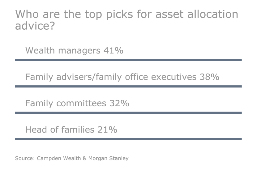OWS.05042015.Slideshow.asset allocation advice