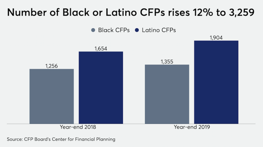 Number of Black or Latino CFPs 2019