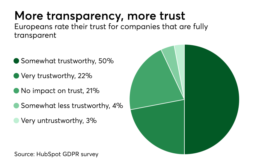 Chart: More transparency, more trust
