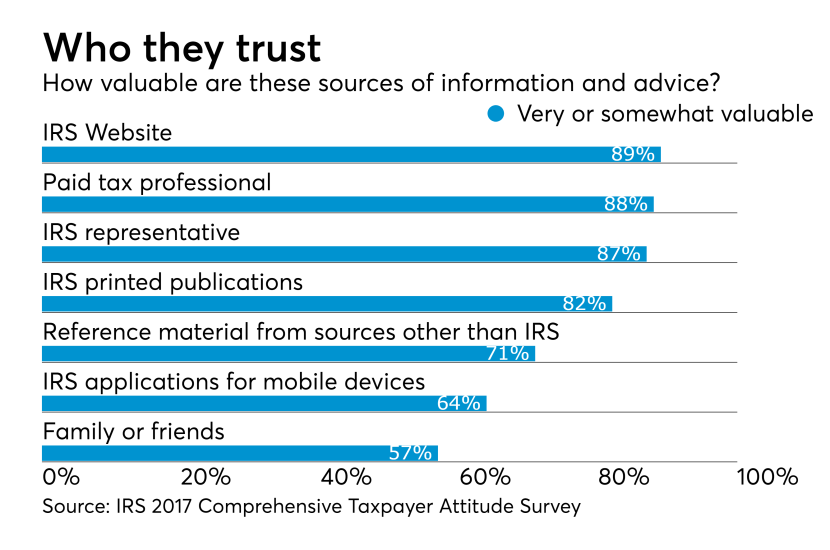 2018 - IRS Taxpayer Survey - Valuable Source of information