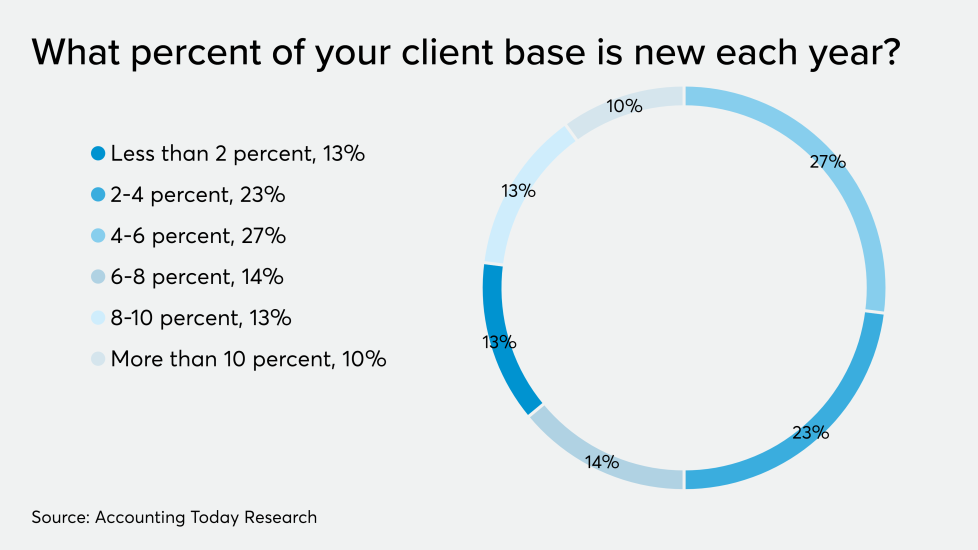 AT-121019-ADP-Turnover in client base CHART.png