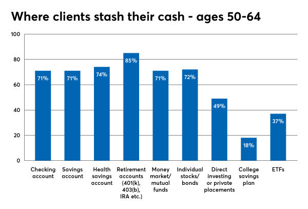 investment types utilizing 50-64