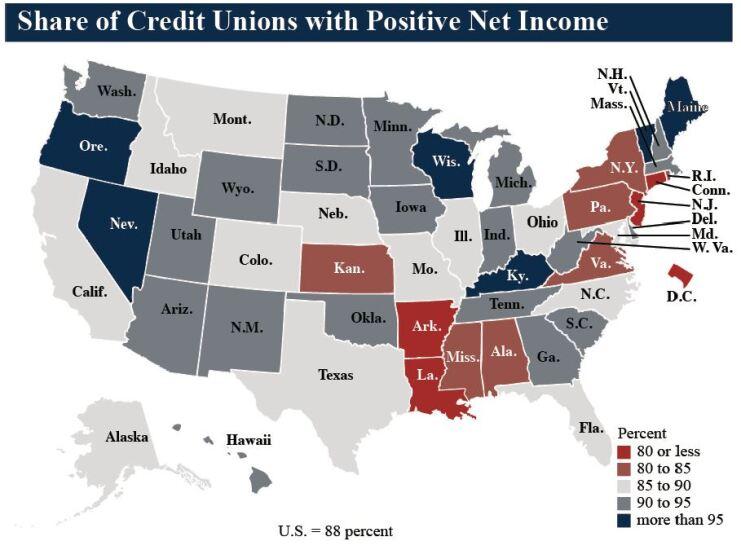 NCUA positive net income Q4 2018 - CUJ 031819.JPG