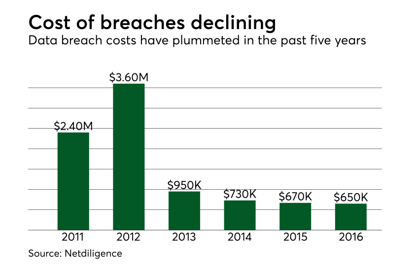 Chart: Cost of breaches declining