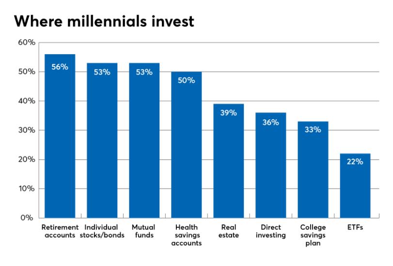 Where-millennials-invest.png