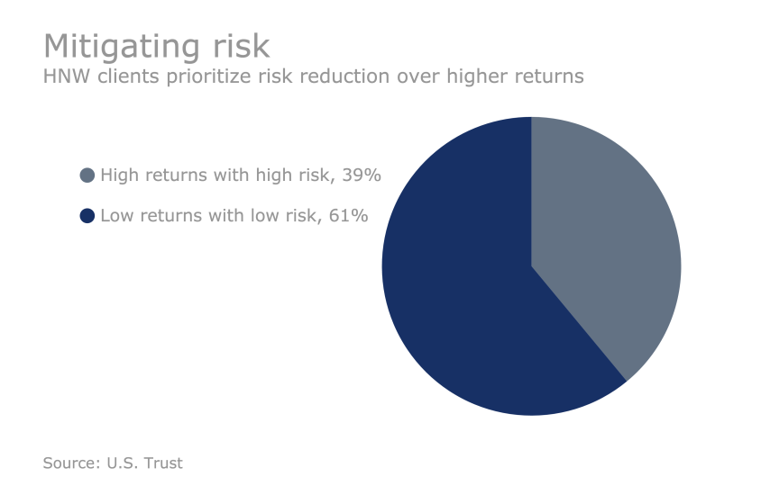 US Trust Study - How HNW clients are investing: Mitigating risk
