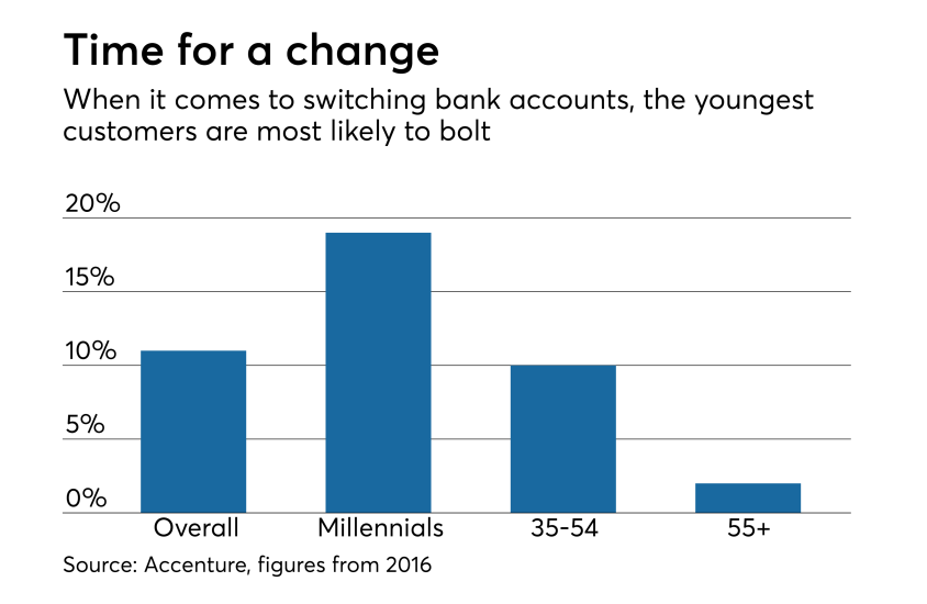 Accenture study of bank account switching by demographic