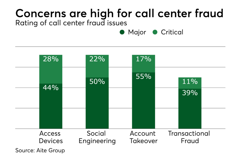 Chart: Concerns are high for call center fraud