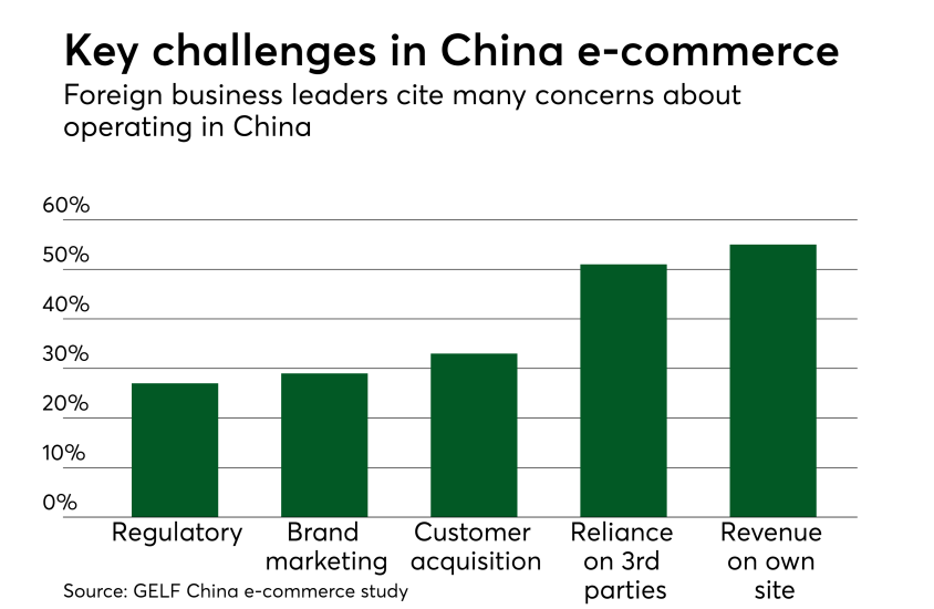Chart: Key challenges in China e-commerce