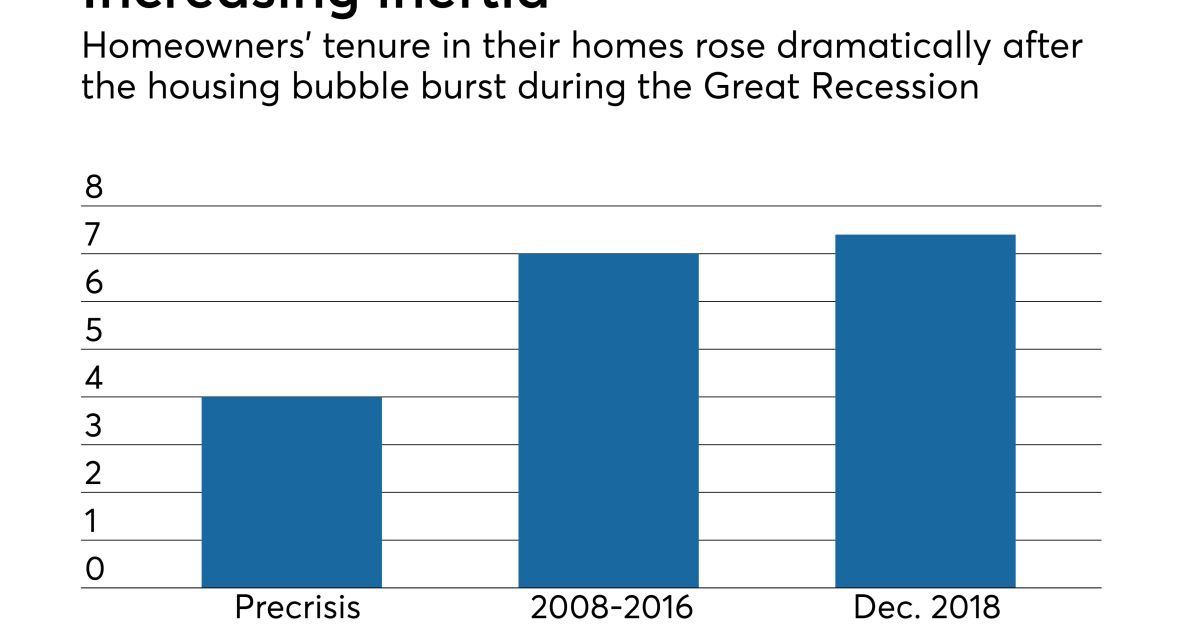 As baby boomers age, a new housing problem could ...
